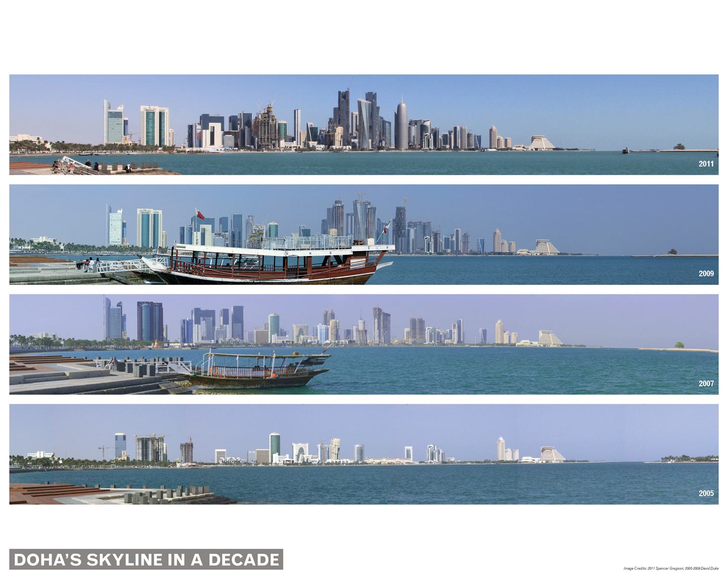 Doha's Skyline in a Decade