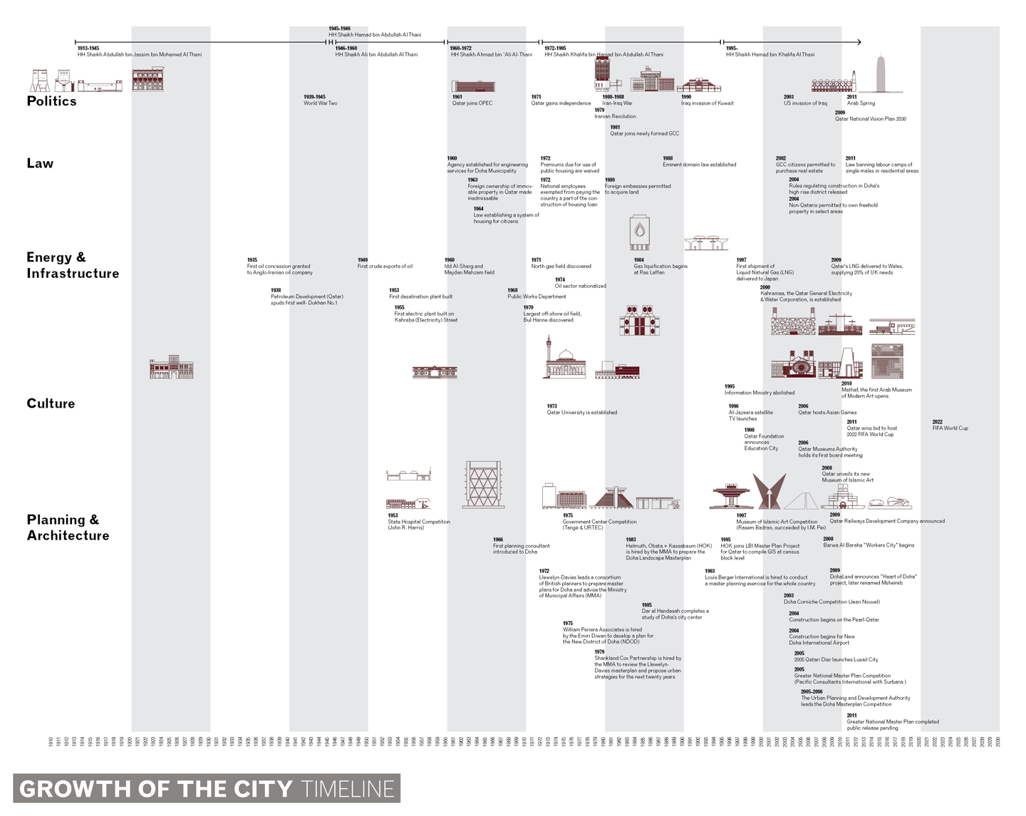 Growth of the City: Timeline