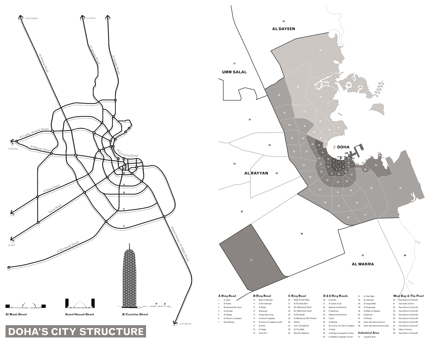 Doha's City Structure